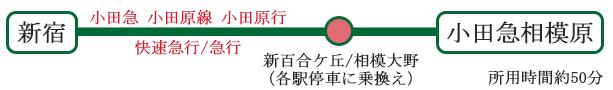 交通アクセス 東京方面